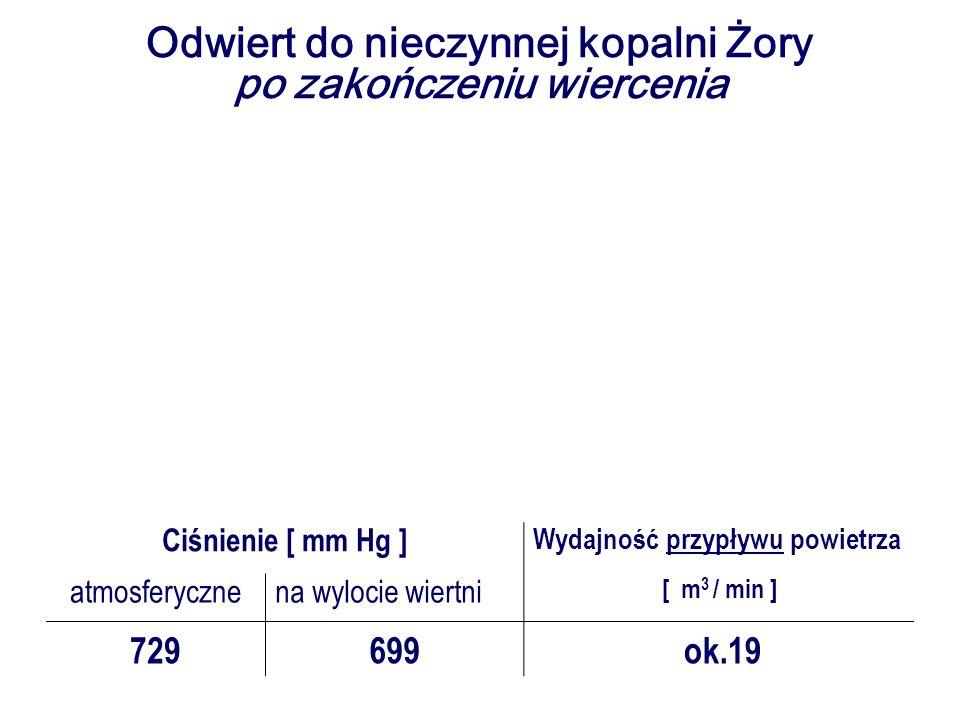Ciśnienie [ mm Hg ] Wydajność przypływu powietrza atmosferycznena wylocie wiertni [ m 3 / min ] 729699 ok.19 Odwiert do nieczynnej kopalni Żory po zak