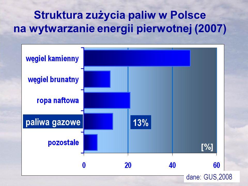 Struktura zużycia paliw w Polsce na wytwarzanie energii pierwotnej (2007) [%] paliwa gazowe 13% dane: GUS,2008