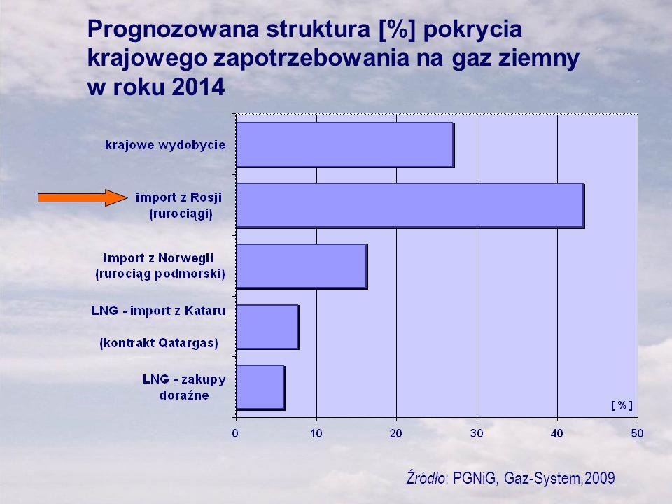 Prognozowana struktura [%] pokrycia krajowego zapotrzebowania na gaz ziemny w roku 2014 Źródło : PGNiG, Gaz-System,2009