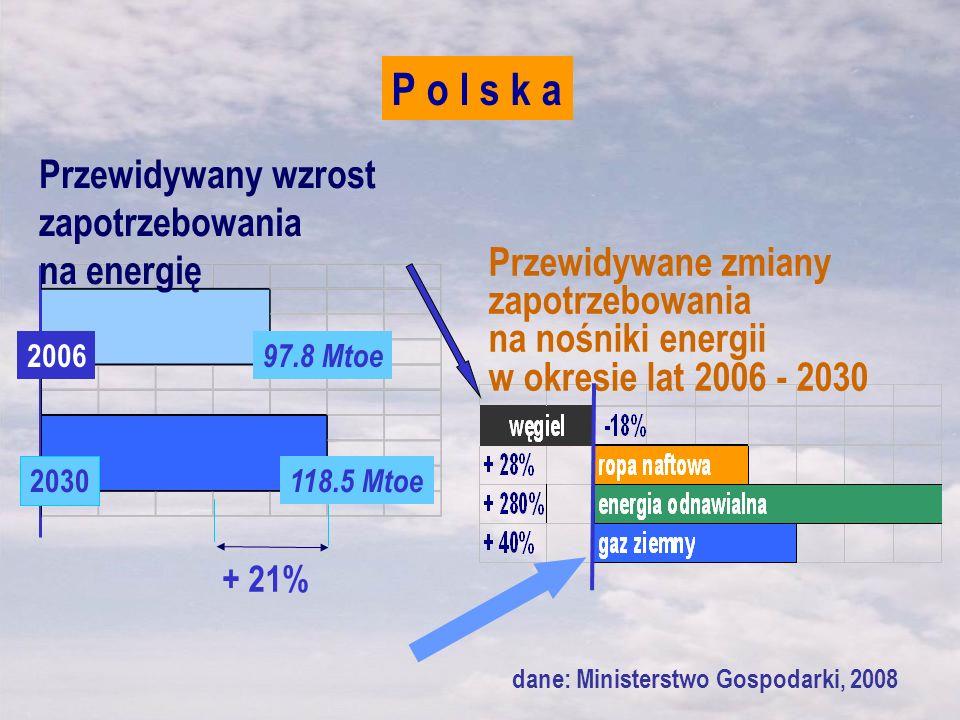 + 21% Przewidywany wzrost zapotrzebowania na energię 97.8 Mtoe 118.5 Mtoe Przewidywane zmiany zapotrzebowania na nośniki energii w okresie lat 2006 -