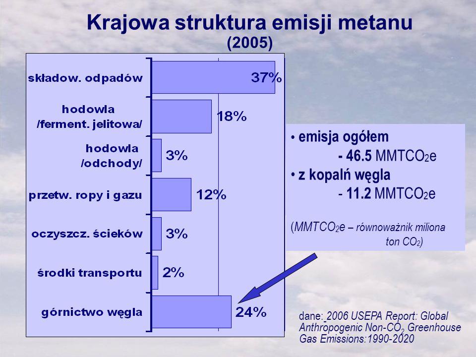 Krajowa struktura emisji metanu (2005) dane: 2006 USEPA Report: Global Anthropogenic Non-CO 2 Greenhouse Gas Emissions:1990-2020 emisja ogółem - 46.5