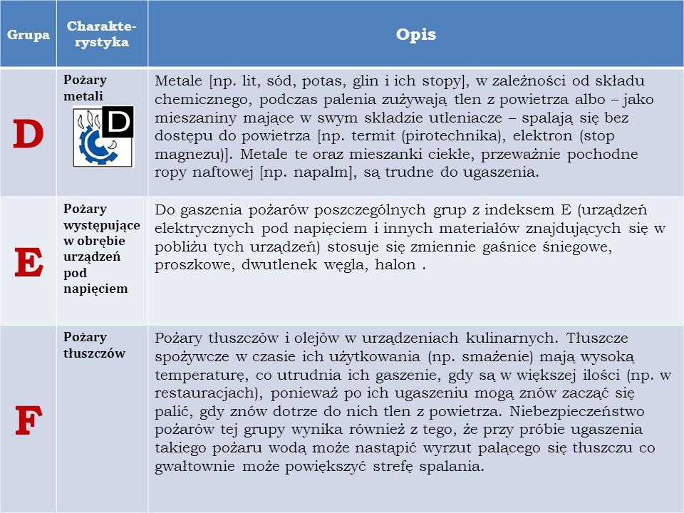 Grupa Charakte- rystyka Opis D Pożary metali Metale [np. lit, sód, potas, glin i ich stopy], w zależności od składu chemicznego, podczas palenia zużyw