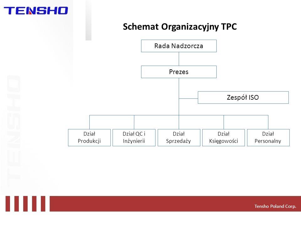 Tensho Poland Corp. Schemat Organizacyjny TPC Rada Nadzorcza Prezes Zespół ISO Dział Produkcji Dział QC i Inżynierii Dział Sprzedaży Dział Księgowości