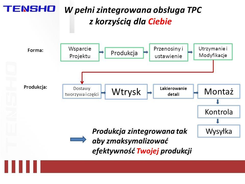 W pełni zintegrowana obsługa TPC z korzyścią dla Ciebie Dostawy tworzywa i części Wtrysk Lakierowanie detali Montaż Kontrola Wysyłka Produkcja zintegr