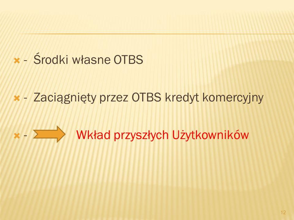 - Środki własne OTBS - Zaciągnięty przez OTBS kredyt komercyjny - Wkład przyszłych Użytkowników 12