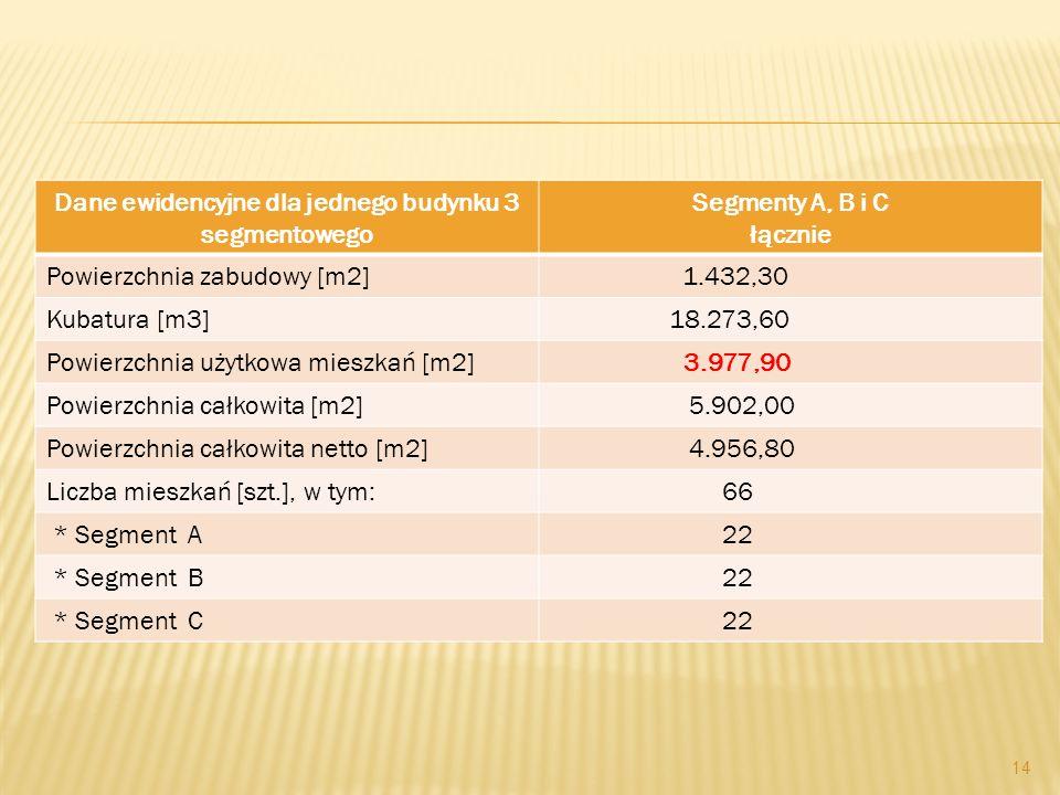 Dane ewidencyjne dla jednego budynku 3 segmentowego Segmenty A, B i C łącznie Powierzchnia zabudowy [m2] 1.432,30 Kubatura [m3] 18.273,60 Powierzchnia