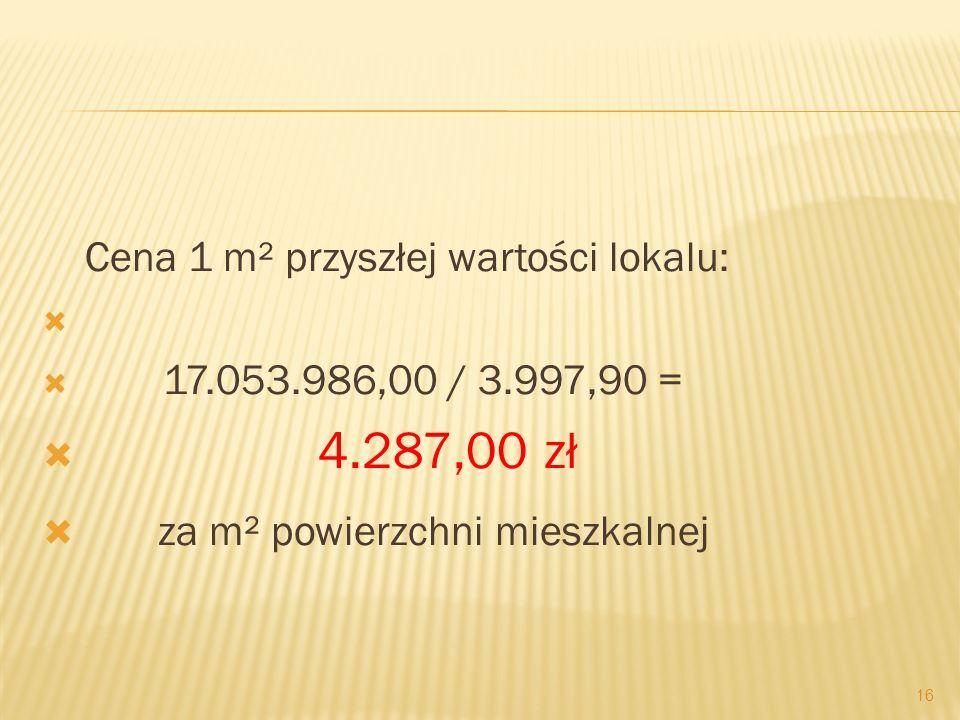 Cena 1 m² przyszłej wartości lokalu: 17.053.986,00 / 3.997,90 = 4.287,00 zł za m² powierzchni mieszkalnej 16