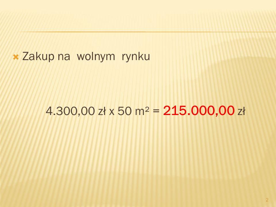 Zakup na wolnym rynku 4.300,00 zł x 50 m² = 215.000,00 zł 2