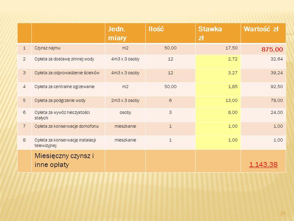 Jedn. miary IlośćStawka zł Wartość zł 1Czynsz najmum250,0017,50 875,00 2Opłata za dostawę zimnej wody4m3 x 3 osoby122,7232,64 3Opłata za odprowadzenie