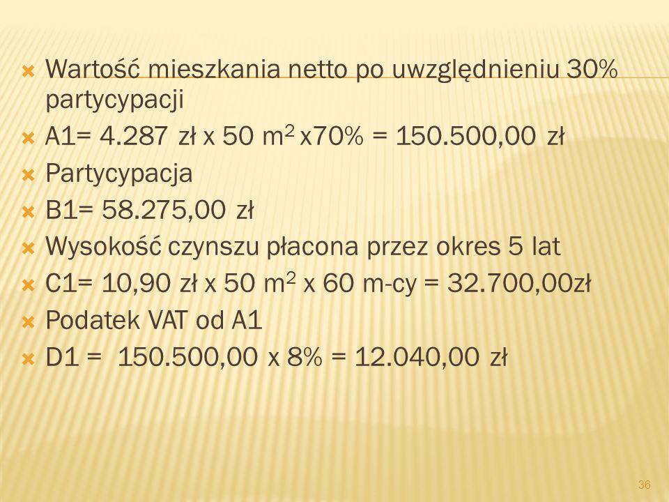 Wartość mieszkania netto po uwzględnieniu 30% partycypacji A1= 4.287 zł x 50 m 2 x70% = 150.500,00 zł Partycypacja B1= 58.275,00 zł Wysokość czynszu p