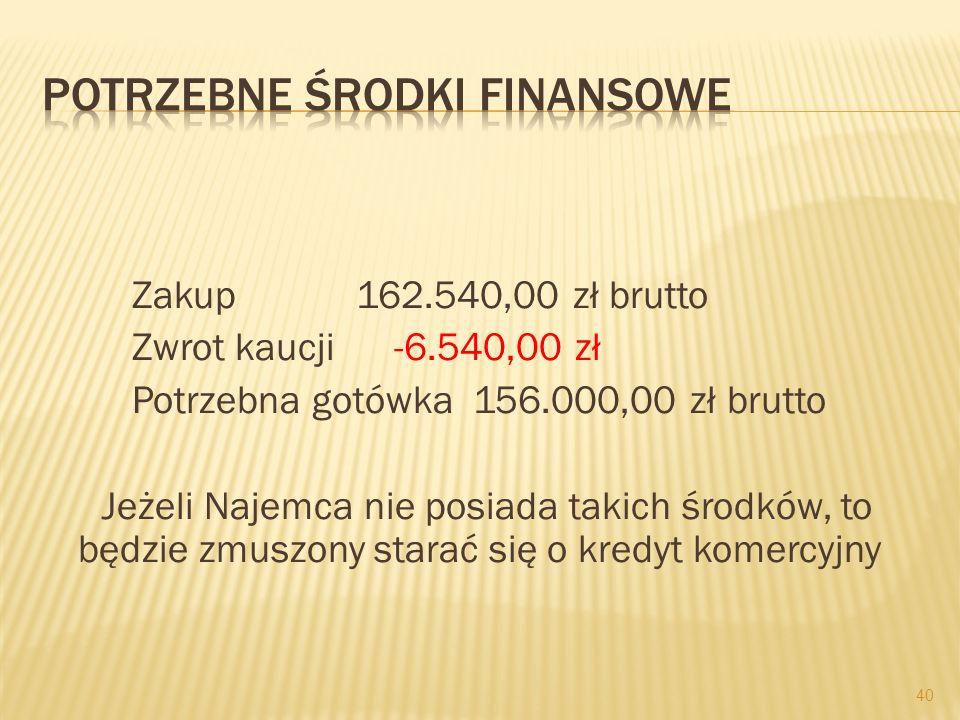 Zakup 162.540,00 zł brutto Zwrot kaucji -6.540,00 zł Potrzebna gotówka 156.000,00 zł brutto Jeżeli Najemca nie posiada takich środków, to będzie zmusz