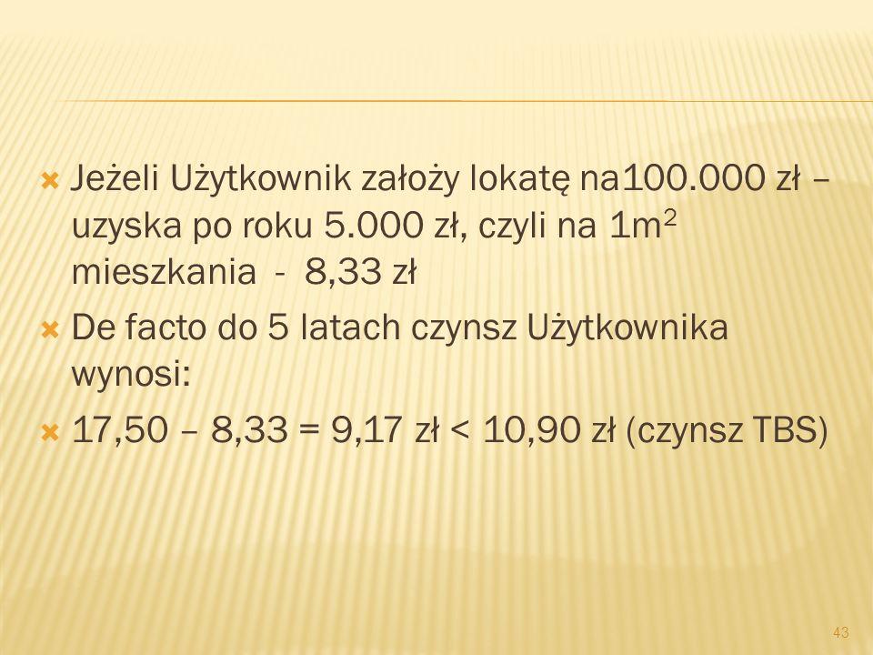 Jeżeli Użytkownik założy lokatę na100.000 zł – uzyska po roku 5.000 zł, czyli na 1m 2 mieszkania - 8,33 zł De facto do 5 latach czynsz Użytkownika wyn