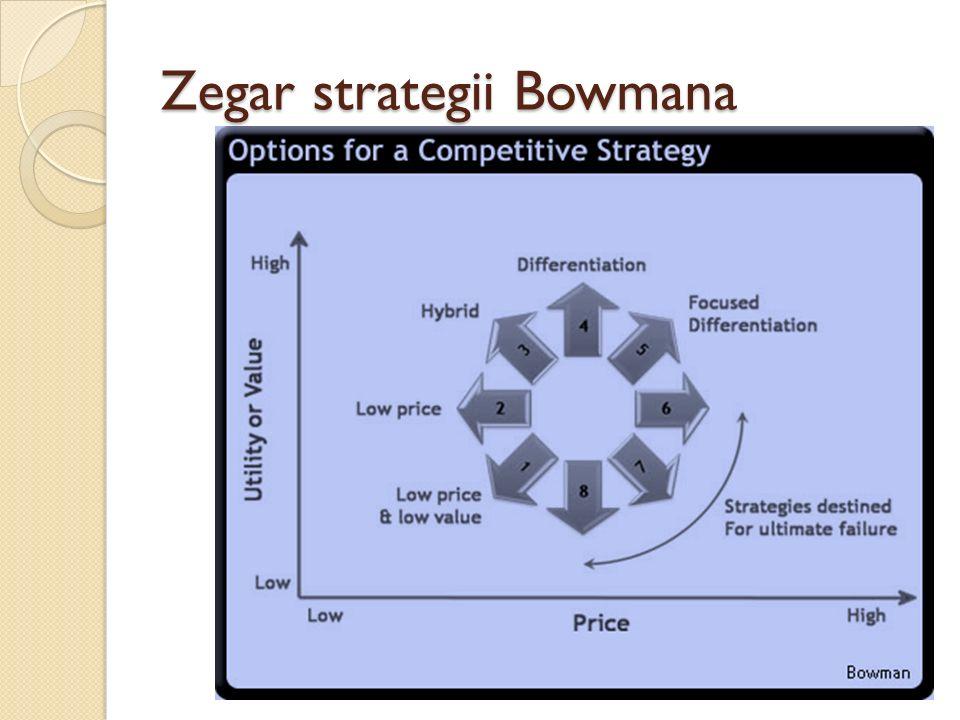 Strategie generyczne wg Portera
