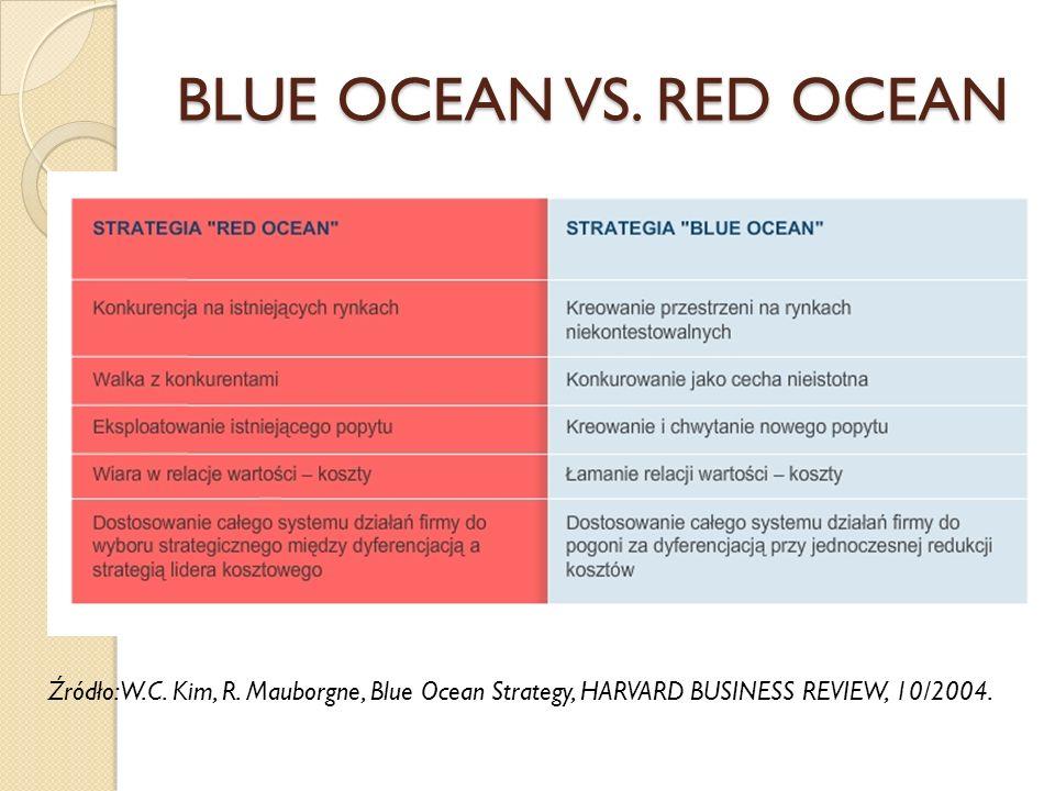 Najbardziej atrakcyjna koncepcja współczesnego zarządzania strategicznego BLUE OCEAN W koncepcji tej tradycyjne pojmowanie konkurencji nazywane jest c