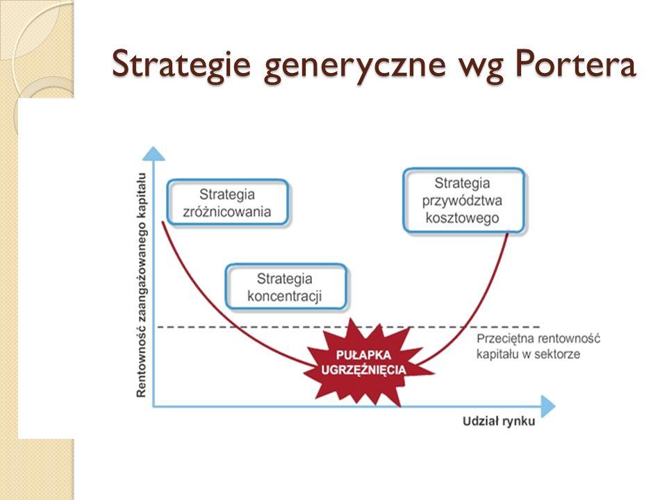 Strategia zróżnicowania - cechy długa tradycja w sektorze znana, renomowana marka lojalni nabywcy rozwinięty, wyrafinowany marketing innowacyjność technologiczna rozwinięte BiR doskonała znajomość potrzeb rynku restrykcyjna kontrola jakości optymalny system motywacyjny (c) prof.