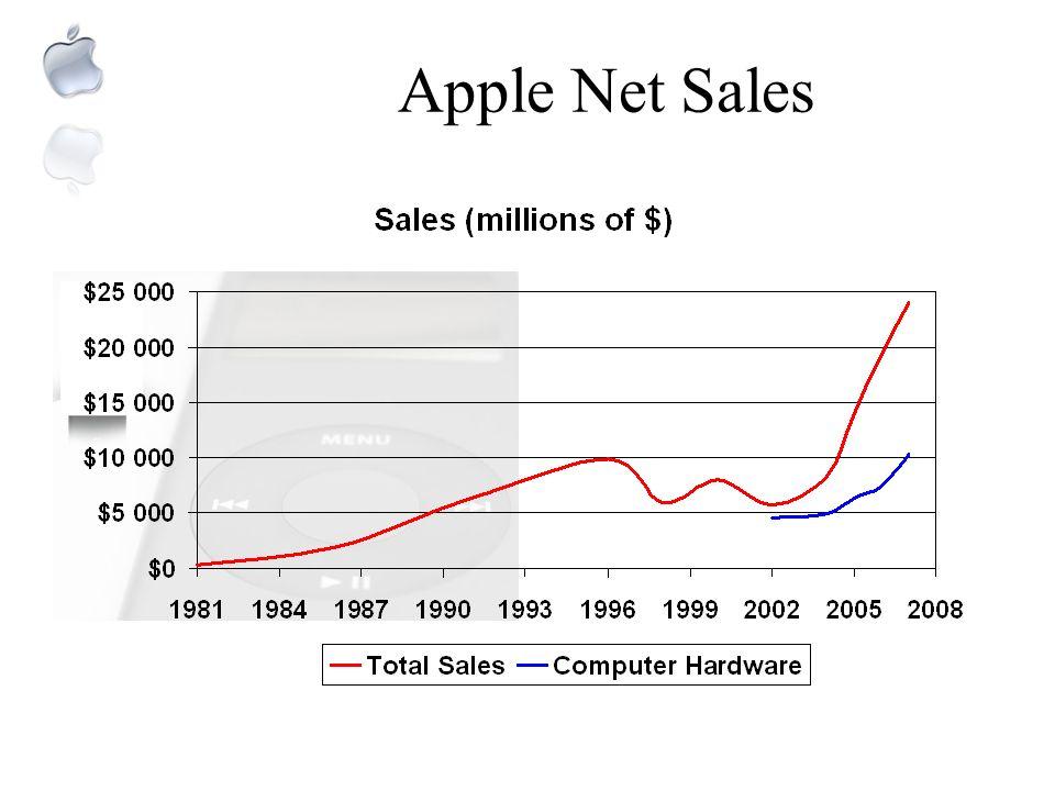Deklaracja wizji Steva Jobsa W styczniu 2007r. Steve Jobs ogłasza zmianę nazwy firmy z Apple Computers na Apple Inc., Uzasadniał: Nie jesteśmy już pro