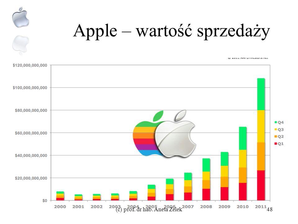 XXI nowa dekada innowacji Hitem wszechczasów Applea, dokładnie w 34 rocznicę powstania firmy (1 kwietnia 2010) został iPad –W ciągu pierwszego dnia sp