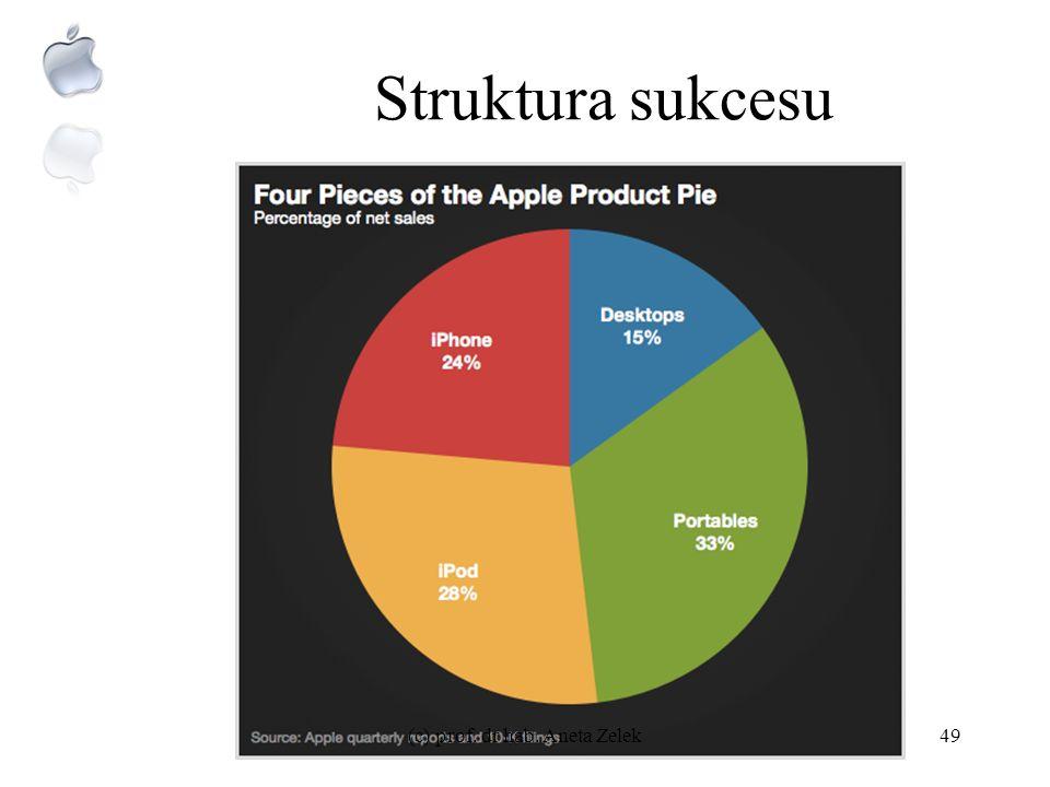 Apple – wartość sprzedaży (c) prof. dr hab. Aneta Zelek48