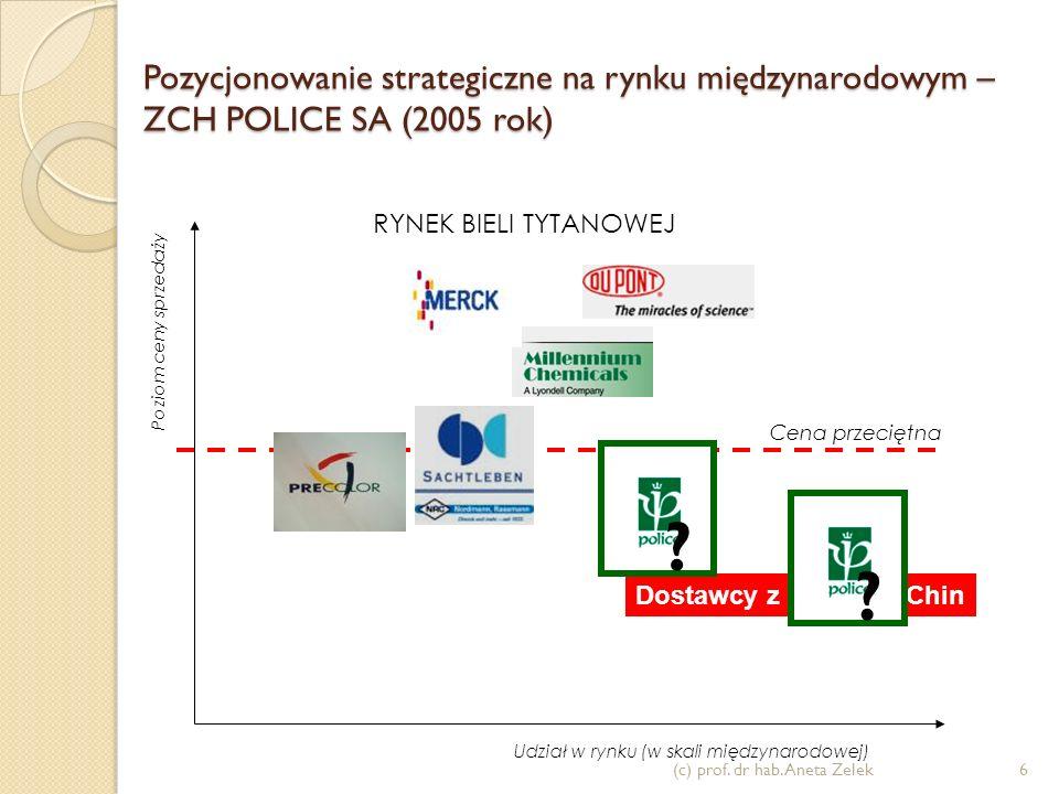 Pozycjonowanie - interpretacja (c) prof. dr hab. Aneta Zelek5 Udział w rynku Poziom ceny sprzedaży Strategia przywództwa kosztowego - lidera cenowego