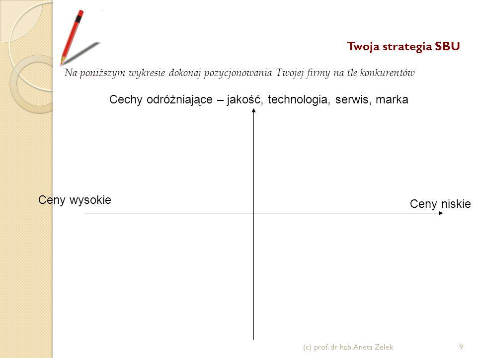 Ceny niskie Twoja strategia SBU Na poniższym wykresie dokonaj pozycjonowania Twojej firmy na tle konkurentów Ceny wysokie Cechy odróżniające – jakość, technologia, serwis, marka (c) prof.