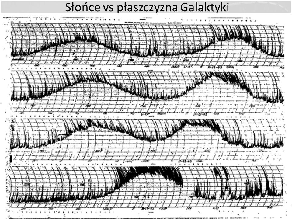 Rezultaty Rebera Wykonał pierwsze na świecie mapy radiowe nieba Opracował modele anten parabolicznych Dowiódł, że ze Słońca dochodzą do nas fale radio