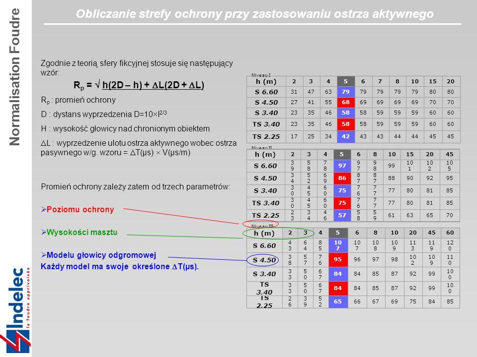 Zgodnie z teorią sfery fikcyjnej stosuje się następujący wzór: R p = h(2D – h) + L(2D + L) R p : promień ochrony D : dystans wyprzedzenia D=10 I 2/3 H : wysokość głowicy nad chronionym obiektem L : wyprzedzenie ulotu ostrza aktywnego wobec ostrza pasywnego w/g.