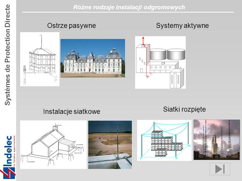 Ostrze pasywne Siatki rozpięte Instalacje siatkowe Systemy aktywne Różne rodzaje instalacji odgromowych Systèmes de Protection Directe
