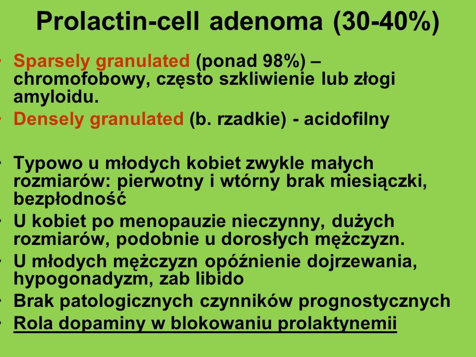 Prolactin-cell adenoma (30-40%) Sparsely granulated (ponad 98%) – chromofobowy, często szkliwienie lub złogi amyloidu. Densely granulated (b. rzadkie)