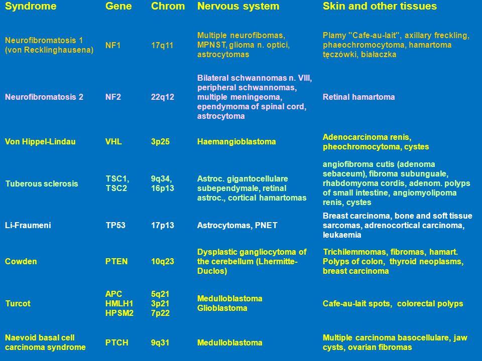 SyndromeGeneChromNervous systemSkin and other tissues Neurofibromatosis 1 (von Recklinghausena) NF117q11 Multiple neurofibomas, MPNST, glioma n. optic