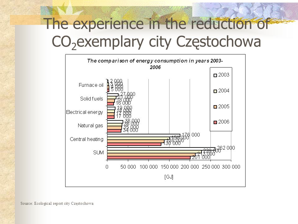 The experience in the reduction of CO 2 exemplary city Częstochowa* Source: Ecological report city Częstochowa, * International Conference ECOLOGICAL