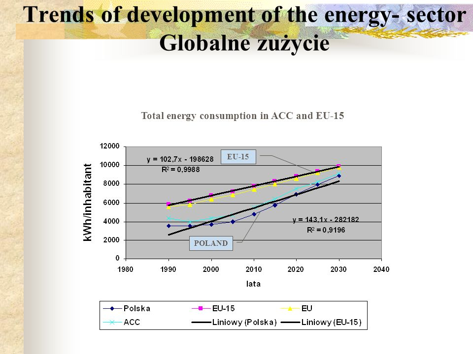 Trends of development of the energy- sector Energochłonność Energy intensity in ACC end EU-15 POLAND EU-15