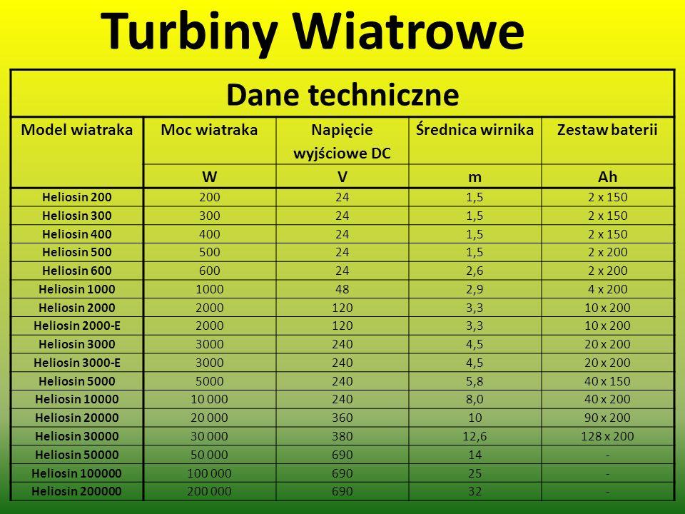 Turbiny Wiatrowe Dane techniczne Model wiatrakaMoc wiatraka Napięcie wyjściowe DC Średnica wirnikaZestaw baterii WVmAh Heliosin 200200241,52 x 150 Hel