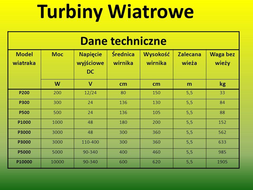 Turbiny Wiatrowe Dane techniczne Model wiatraka Moc Napięcie wyjściowe DC Średnica wirnika Wysokość wirnika Zalecana wieża Waga bez wieży WVcm mkg P20