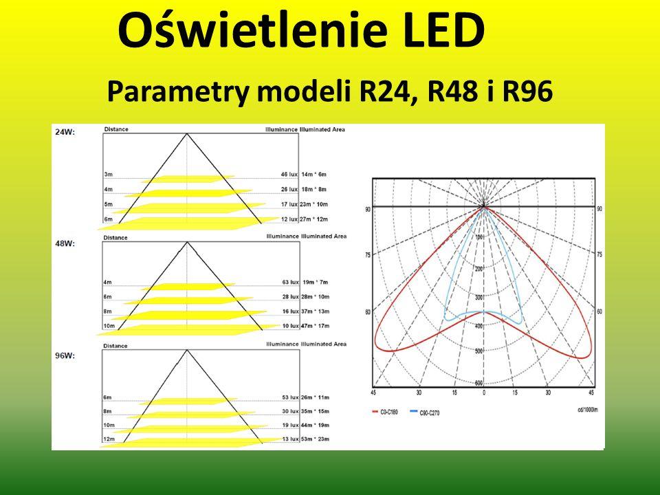 Parametry modeli R24, R48 i R96