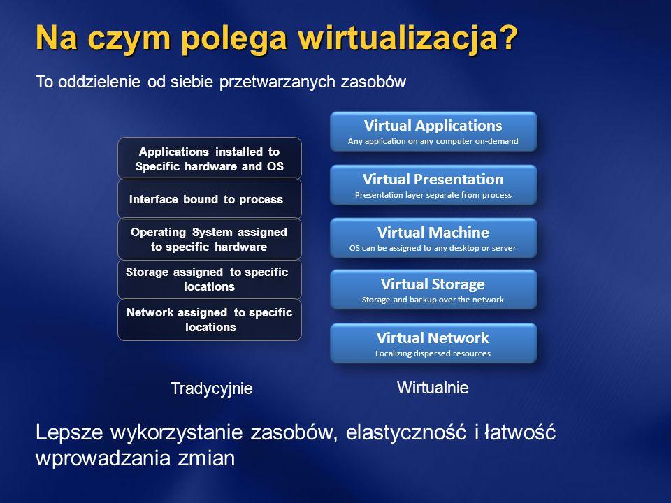Różne oblicza wirtualizacji Management Desktop Virtualization Windows Vista Enterprise Centralized Desktop Presentation Virtualization Server Virtualization Profile Virtualization Document Redirection Offline files Application Virtualization Microsoft® Application Virtualization (App-V)