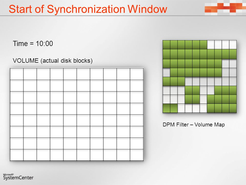 Start of Synchronization Window VOLUME (actual disk blocks) Time = 10:00 DPM Filter – Volume Map