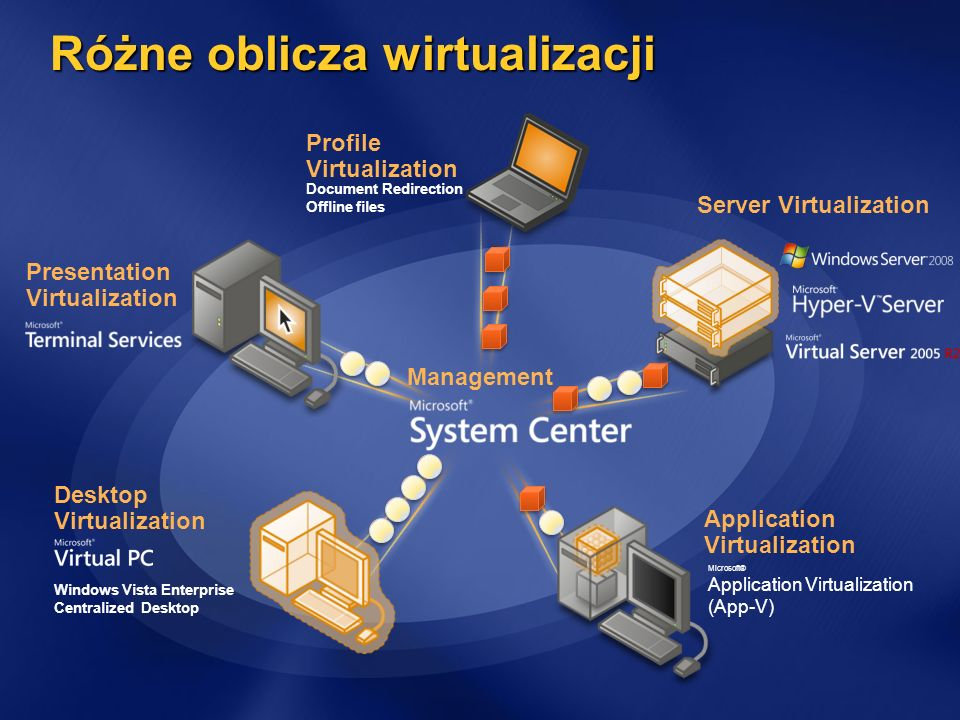 Różne oblicza wirtualizacji Management Desktop Virtualization Windows Vista Enterprise Centralized Desktop Presentation Virtualization Server Virtualization Profile Virtualization Document Redirection Offline files Application Virtualization Microsoft® Application Virtualization (App-V)