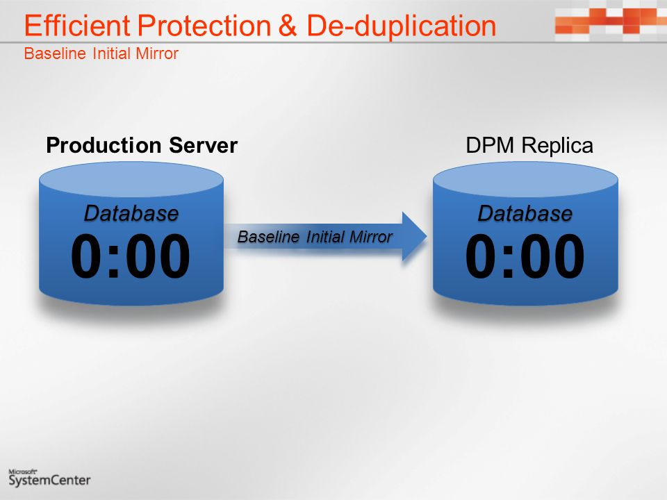 Efficient Protection & De-duplication Baseline Initial Mirror Baseline Initial Mirror DPM ReplicaProduction Server