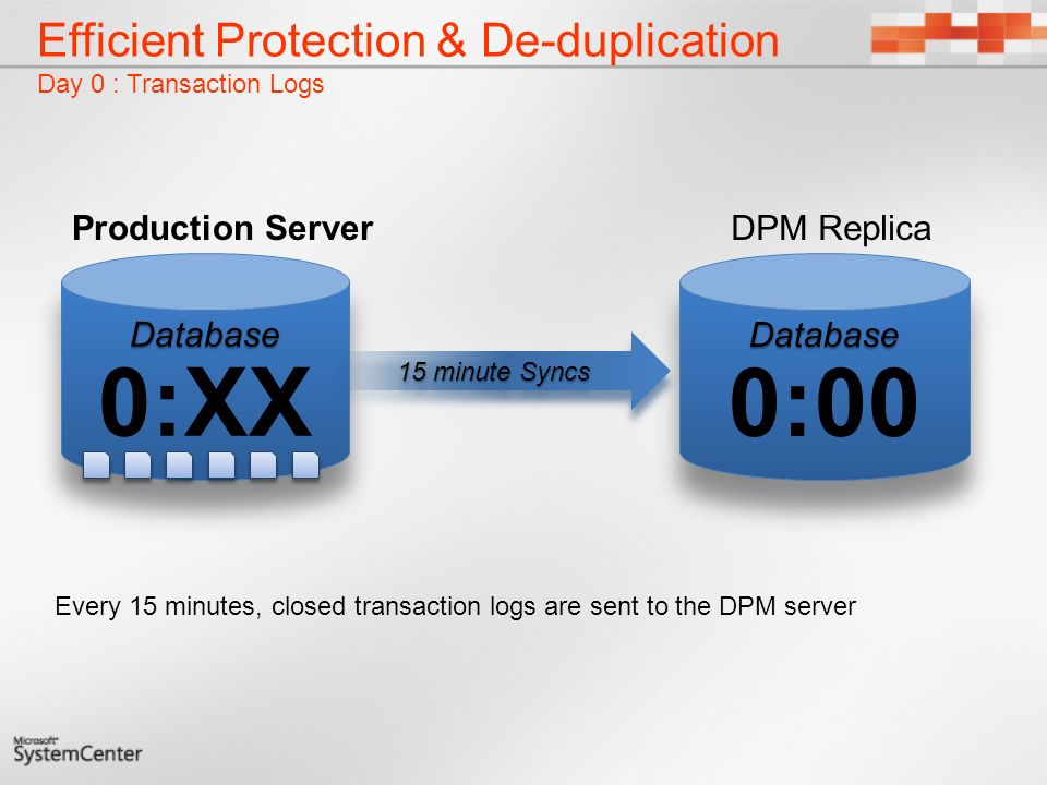 Efficient Protection & De-duplication Day 0 : Transaction Logs Every 15 minutes, closed transaction logs are sent to the DPM server DPM Replica 15 minute Syncs Production Server