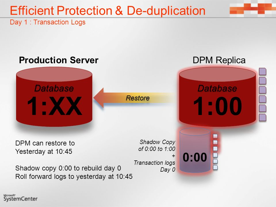 Efficient Protection & De-duplication Day 1 : Transaction Logs DPM can restore to Yesterday at 10:45 Shadow copy 0:00 to rebuild day 0 Roll forward logs to yesterday at 10:45 Shadow Copy of 0:00 to 1:00 + Transaction logs Day 0 DPM Replica RestoreRestore Production Server