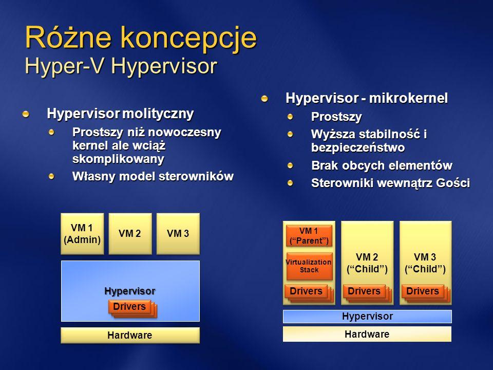 Hyper-V Skalowalność i wydajność Wsparcie dla systemów x64 Wsparcie SMP Łatwiejszy w zarządzaniu System Center Management Współpraca z usługą Klastrów - Quick Migration Integracja z SCVMM Dyski Pass-through, dyski różnicowe Goście: Windows, Novell, Linux Konwersje P2V Backup on-line Windows Deployment Services (serwery, stacje, x32, x64)