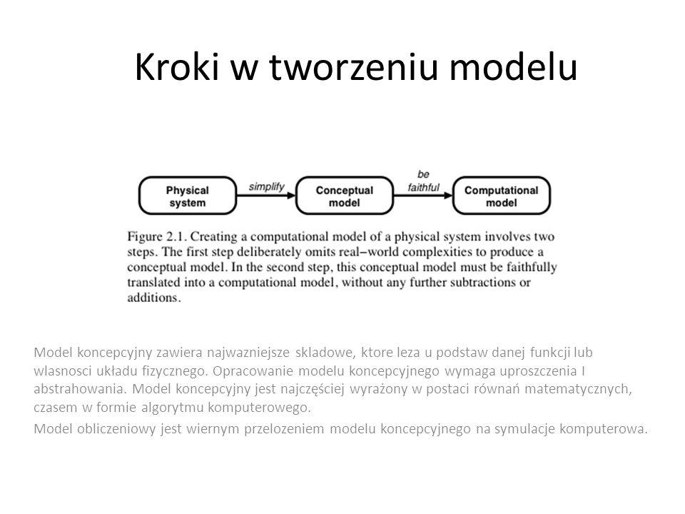 Kroki w tworzeniu modelu Model koncepcyjny zawiera najwazniejsze skladowe, ktore leza u podstaw danej funkcji lub wlasnosci układu fizycznego. Opracow