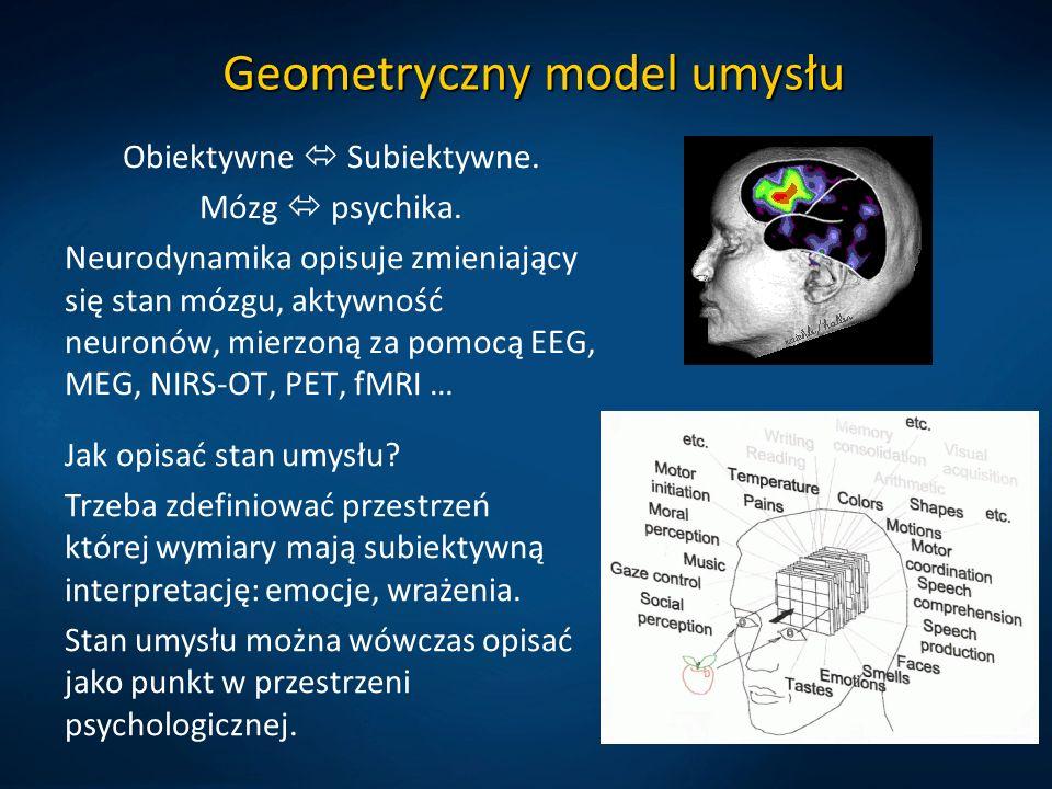 Geometryczny model umysłu Obiektywne Subiektywne.Mózg psychika.