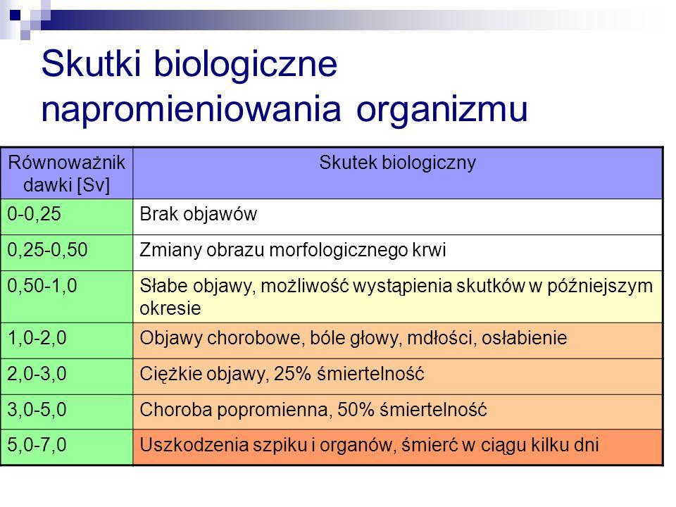 Skutki biologiczne napromieniowania organizmu Równoważnik dawki [Sv] Skutek biologiczny 0-0,25Brak objawów 0,25-0,50Zmiany obrazu morfologicznego krwi 0,50-1,0Słabe objawy, możliwość wystąpienia skutków w późniejszym okresie 1,0-2,0Objawy chorobowe, bóle głowy, mdłości, osłabienie 2,0-3,0Ciężkie objawy, 25% śmiertelność 3,0-5,0Choroba popromienna, 50% śmiertelność 5,0-7,0Uszkodzenia szpiku i organów, śmierć w ciągu kilku dni
