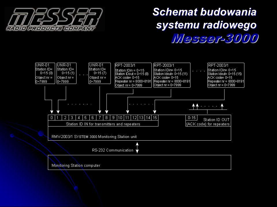 Schemat budowania systemu radiowego Messer-3000
