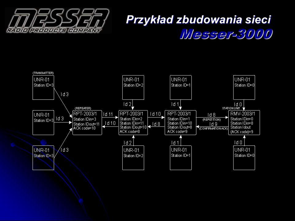 Przykład zbudowania sieci Messer-3000