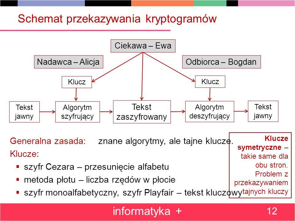 Klucze symetryczne – takie same dla obu stron. Problem z przekazywaniem tajnych kluczy Schemat przekazywania kryptogramów Generalna zasada: znane algo