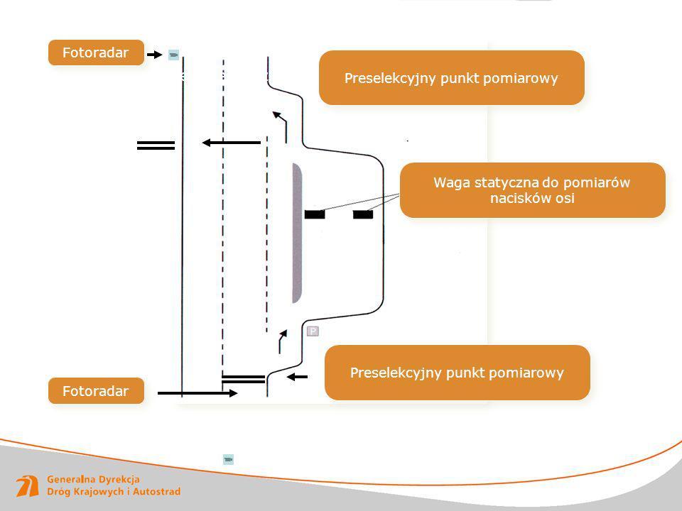 Miejsce przeznaczone do ważenia pojazdów ciężarowych – wyposażenie Preselekcyjny punkt pomiarowy Waga statyczna do pomiarów nacisków osi Preselekcyjny