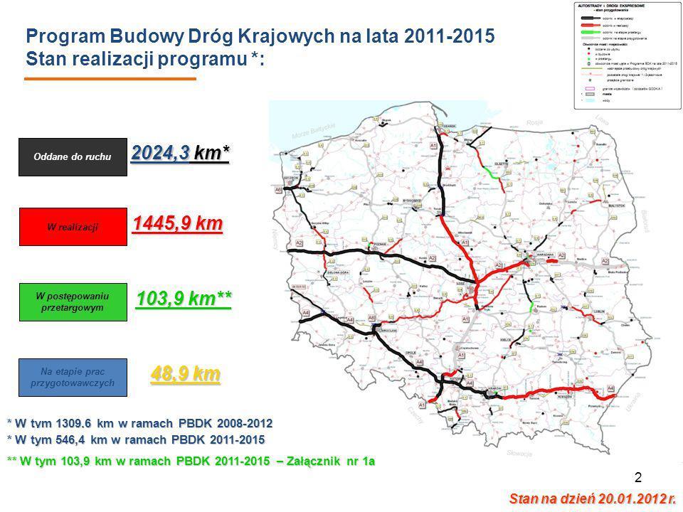 2 Program Budowy Dróg Krajowych na lata 2011-2015 Stan realizacji programu *: Oddane do ruchu W realizacji W postępowaniu przetargowym 2024,3 km* 1445