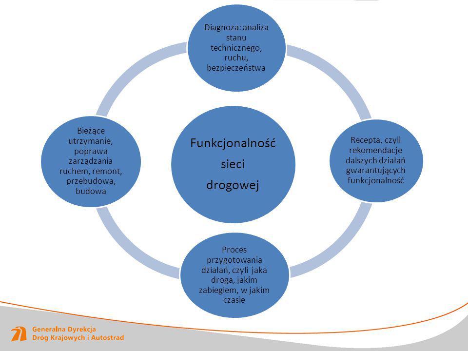 Funkcjonalność sieci drogowej Diagnoza: analiza stanu technicznego, ruchu, bezpieczeństwa Recepta, czyli rekomendacje dalszych działań gwarantujących